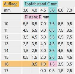Tabelle zur Auflagenberechnung