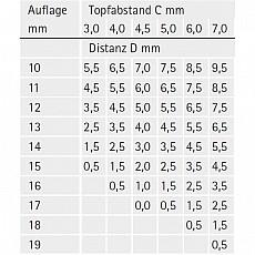 sensys Tabelle zur Auflagenermittlung bei Eckanschlag