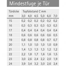 Berechnung der Mindesfuge bei sensys Topfscharnieren