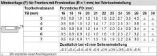 Topfscharnier CLIP top BLUMOTION 110° (Eckanschlag)